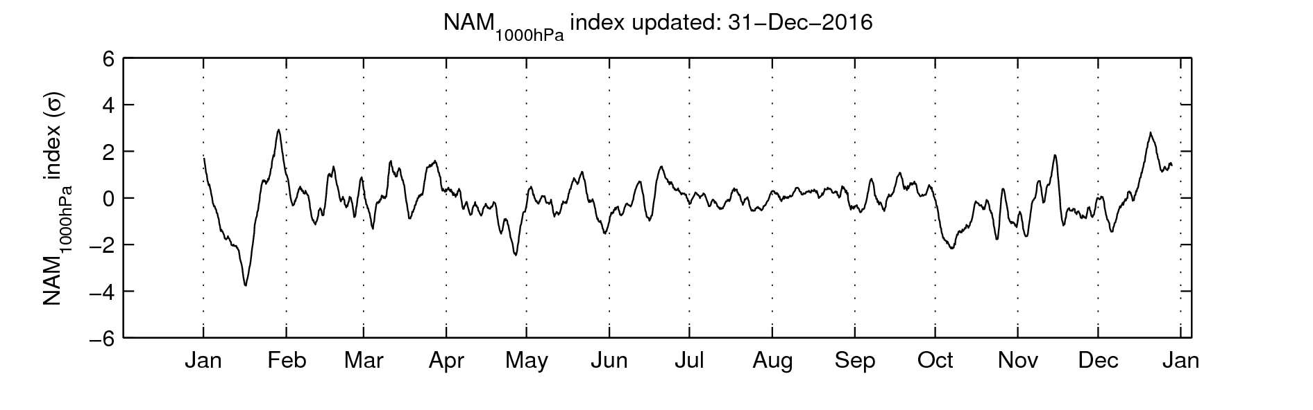 Northern Annular Mode (NAM) index at 1000 hPa
