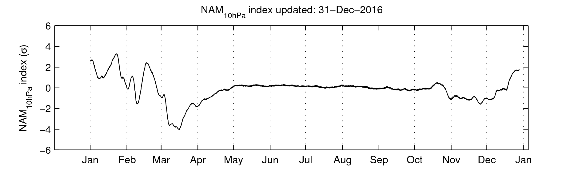 Northern Annular Mode (NAM) index at 10 hPa