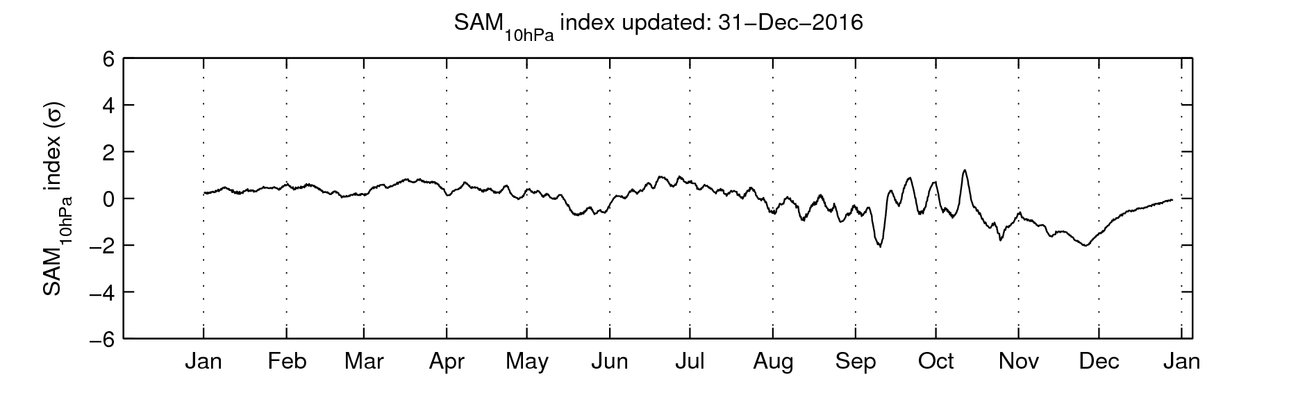 10 hPa Southern Annular Mode (SAM) index