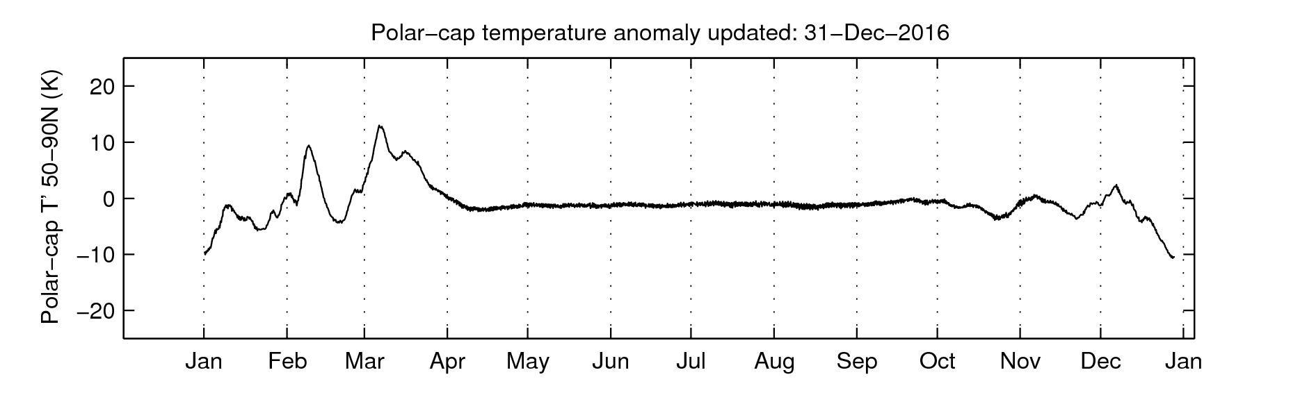 Polar cap temperature anomalies at 10 hPa