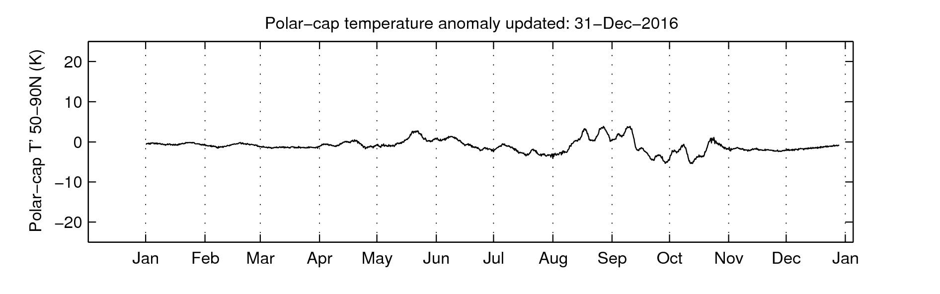10 hPa polar cap temperature